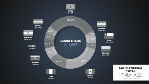 Dubai Chamber opens office in Brazil, aims to boost UAE-LATAM trade